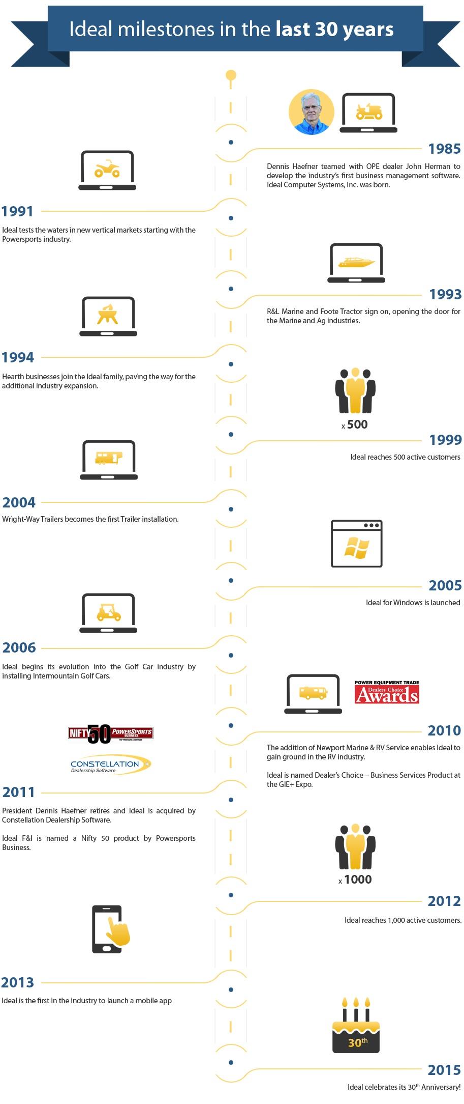 Ideal milestones in the last 30 years