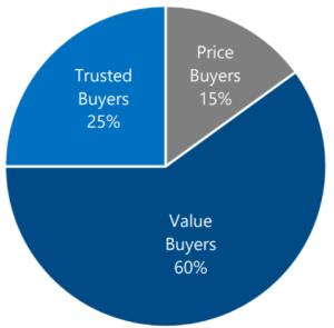 Dealers-Price-Sensitivity-Graph