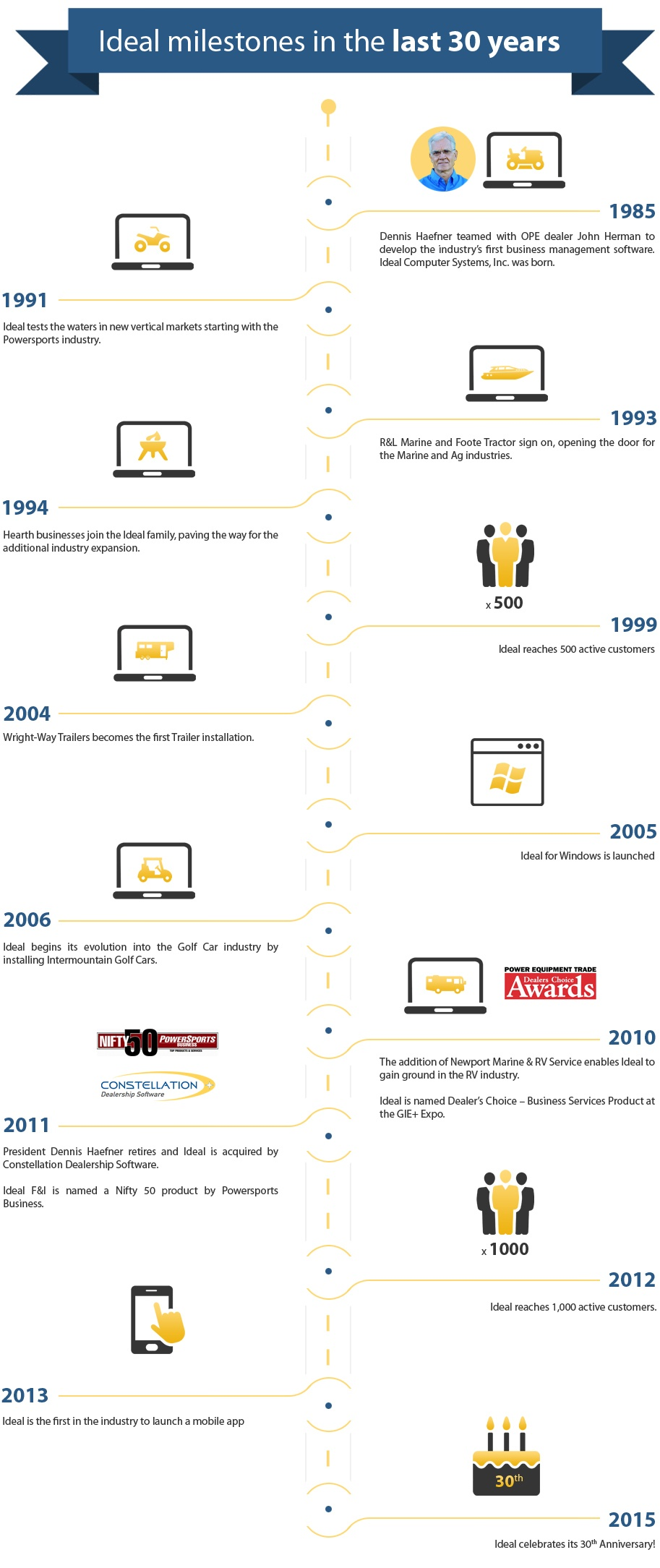 Ideal milestones in the last 30 years